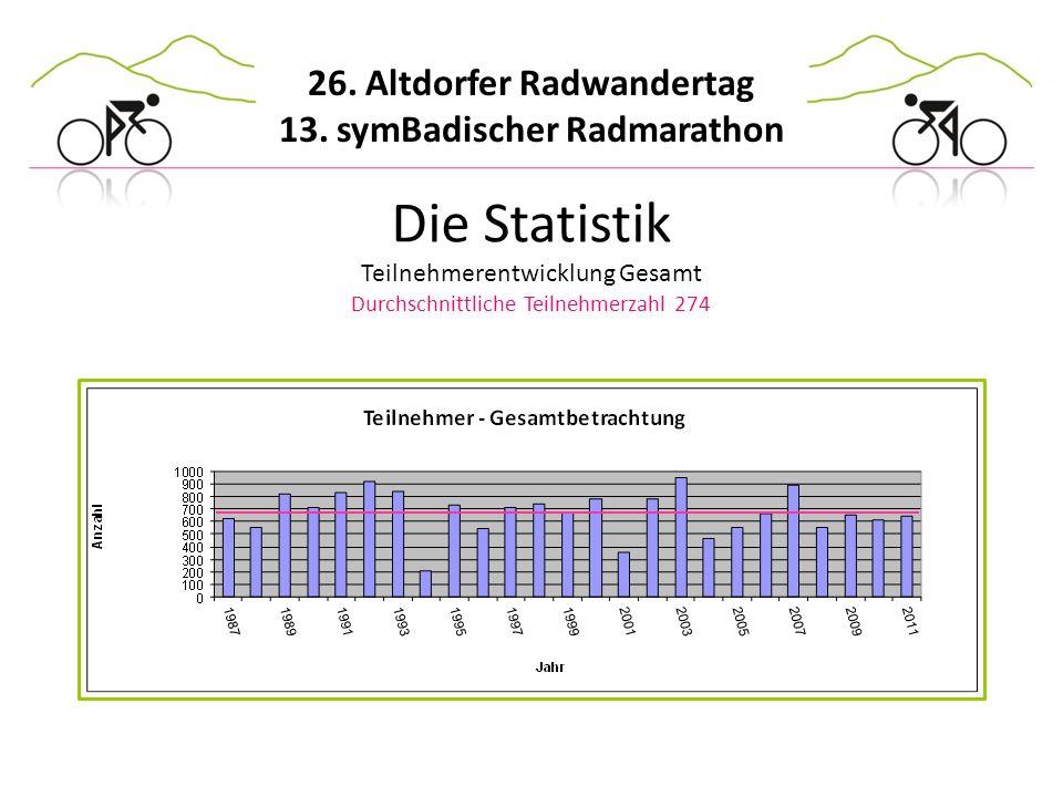26. Altdorfer Radwandertag 13. symBadischer Radmarathon Die Statistik Teilnehmerentwicklung Gesamt Durchschnittliche Teilnehmerzahl 274