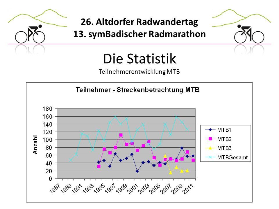 26. Altdorfer Radwandertag 13. symBadischer Radmarathon Die Statistik Teilnehmerentwicklung MTB
