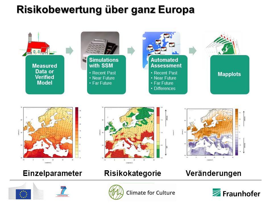Risikobewertung über ganz Europa Einzelparameter Risikokategorie Veränderungen