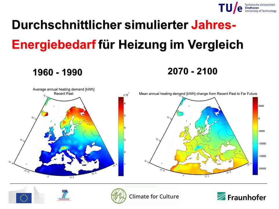 Durchschnittlicher simulierter Jahres- Energiebedarf für Heizung im Vergleich 1960 - 1990 2070 - 2100