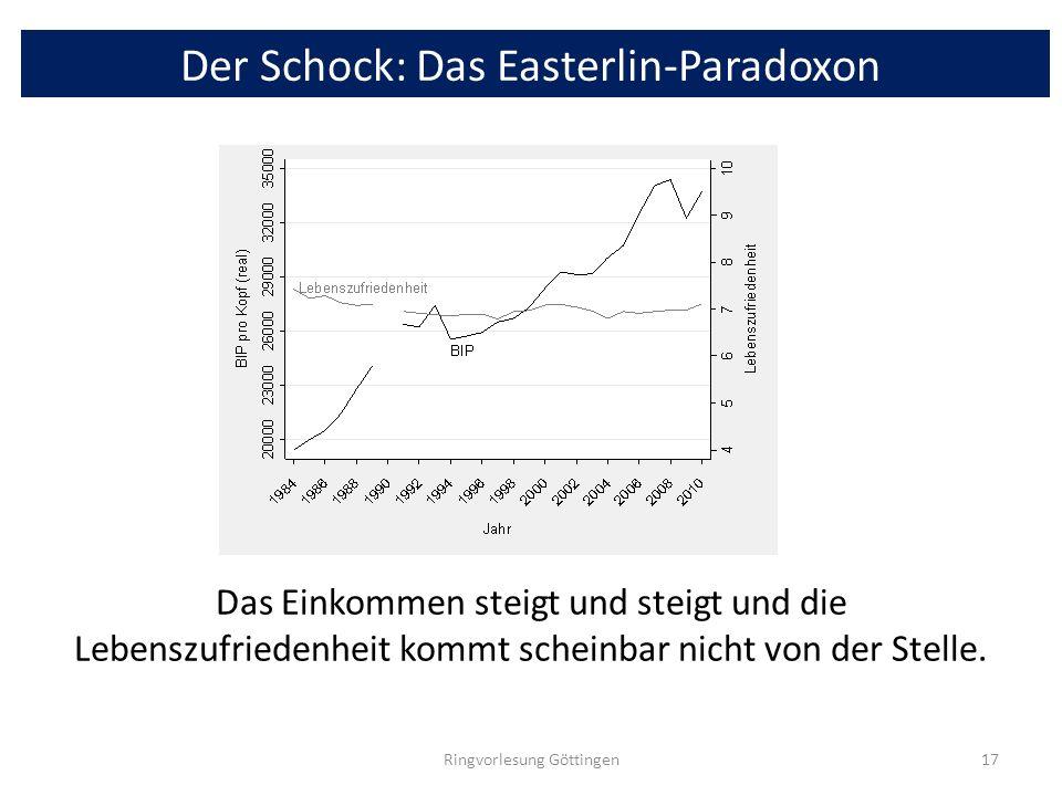 Der Schock: Das Easterlin-Paradoxon Das Einkommen steigt und steigt und die Lebenszufriedenheit kommt scheinbar nicht von der Stelle. Ringvorlesung Gö