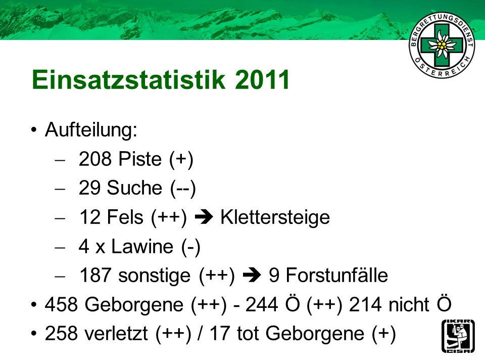 Aufteilung: 208 Piste (+) 29 Suche (--) 12 Fels (++) Klettersteige 4 x Lawine (-) 187 sonstige (++) 9 Forstunfälle 458 Geborgene (++) - 244 Ö (++) 214