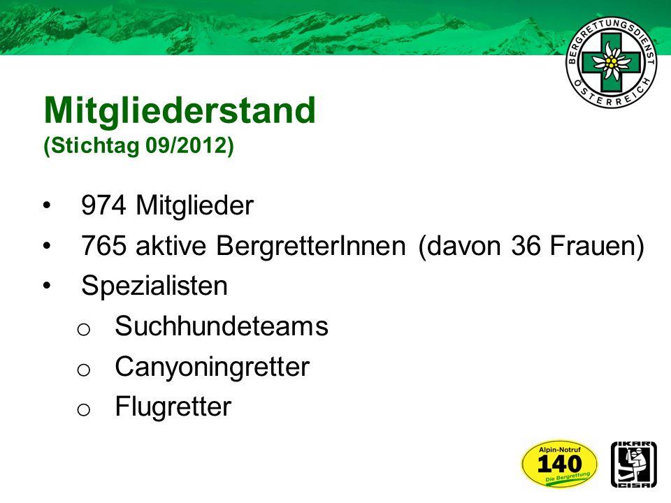 Mitgliederstand (Stichtag 09/2012) 974 Mitglieder 765 aktive BergretterInnen (davon 36 Frauen) Spezialisten o Suchhundeteams o Canyoningretter o Flugr