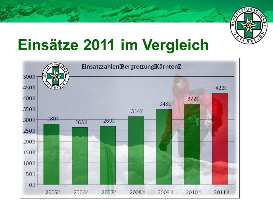 Aufteilung: 208 Piste (+) 29 Suche (--) 12 Fels (++) Klettersteige 4 x Lawine (-) 187 sonstige (++) 9 Forstunfälle 458 Geborgene (++) - 244 Ö (++) 214 nicht Ö 258 verletzt (++) / 17 tot Geborgene (+) Einsatzstatistik 2011