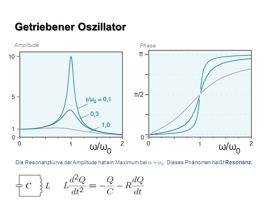 Getriebener Oszillator Amplitude Phase Die Resonanzkurve der Amplitude hat ein Maximum bei ~ 0. Dieses Phänomen heißt Resonanz.