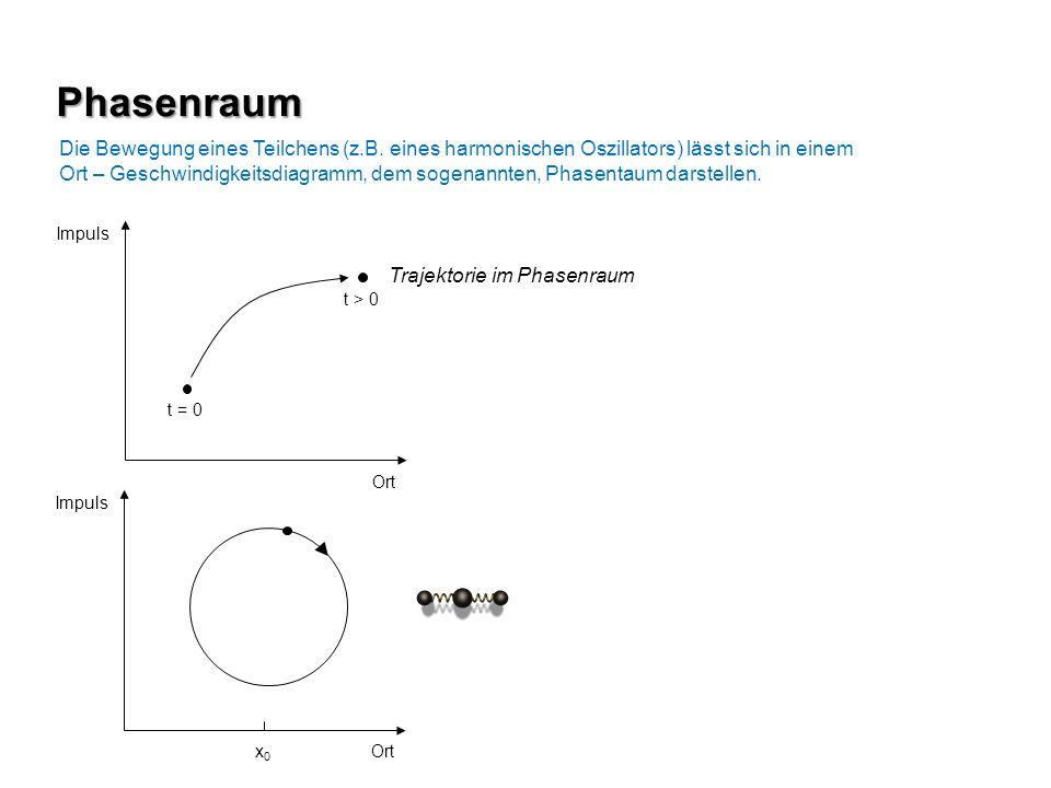 Phasenraum Die Bewegung eines Teilchens (z.B. eines harmonischen Oszillators) lässt sich in einem Ort – Geschwindigkeitsdiagramm, dem sogenannten, Pha