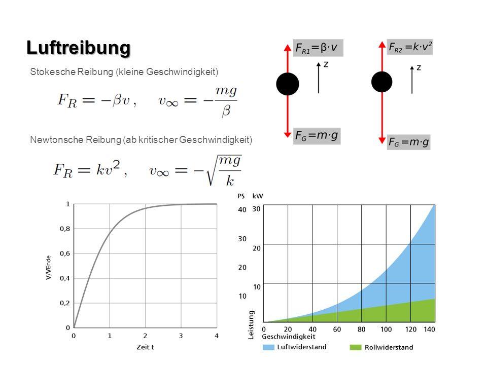 Luftreibung Stokesche Reibung (kleine Geschwindigkeit) Newtonsche Reibung (ab kritischer Geschwindigkeit)