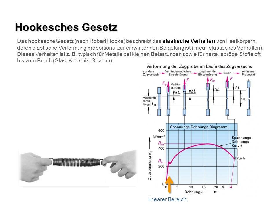 Hookesches Gesetz Das hookesche Gesetz (nach Robert Hooke) beschreibt das elastische Verhalten von Festkörpern, deren elastische Verformung proportion