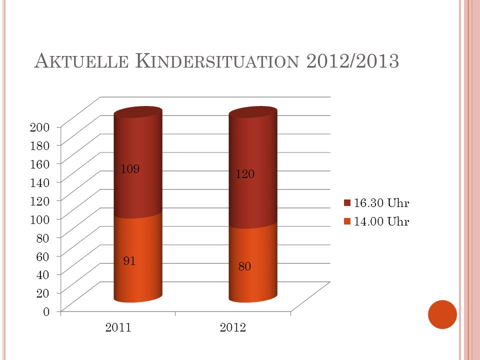 A KTUELLE K INDERSITUATION 2012/2013