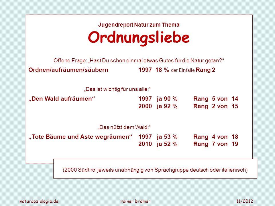 natursoziologie.de rainer brämer 11/2012 Jugendreport Natur zum Thema Ordnungsliebe Offene Frage: Hast Du schon einmal etwas Gutes für die Natur getan