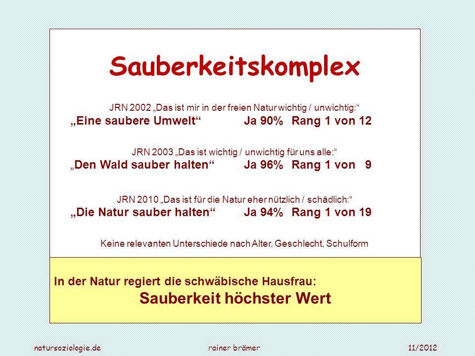 natursoziologie.de rainer brämer 11/2012 Sauberkeitskomplex JRN 2002 Das ist mir in der freien Natur wichtig / unwichtig: Eine saubere Umwelt Ja 90% R