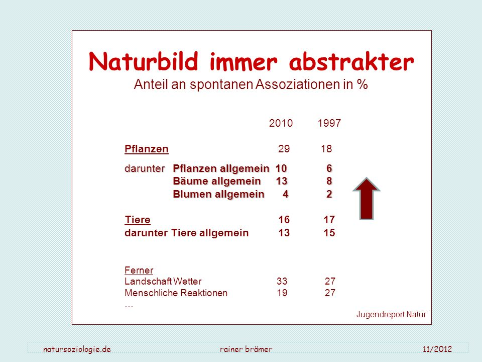 natursoziologie.de rainer brämer 11/2012 Naturbild immer abstrakter Anteil an spontanen Assoziationen in % 2010 1997 Pflanzen 29 18 darunterPflanzen a