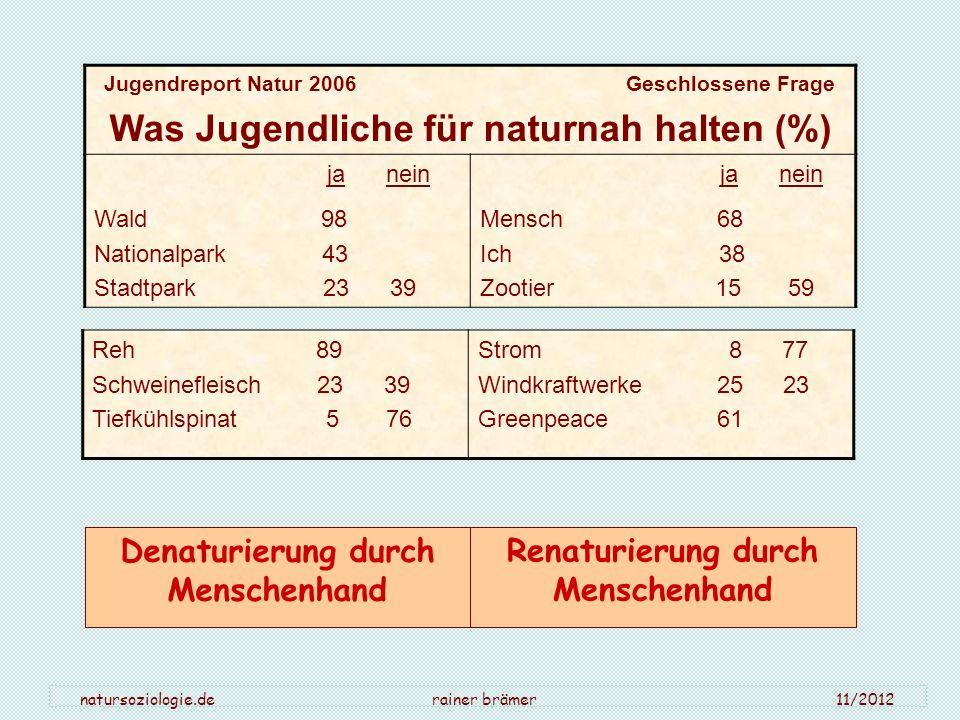 natursoziologie.de rainer brämer 11/2012 Jugendreport Natur 2006 Geschlossene Frage Was Jugendliche für naturnah halten (%) ja nein Wald 98 Nationalpa