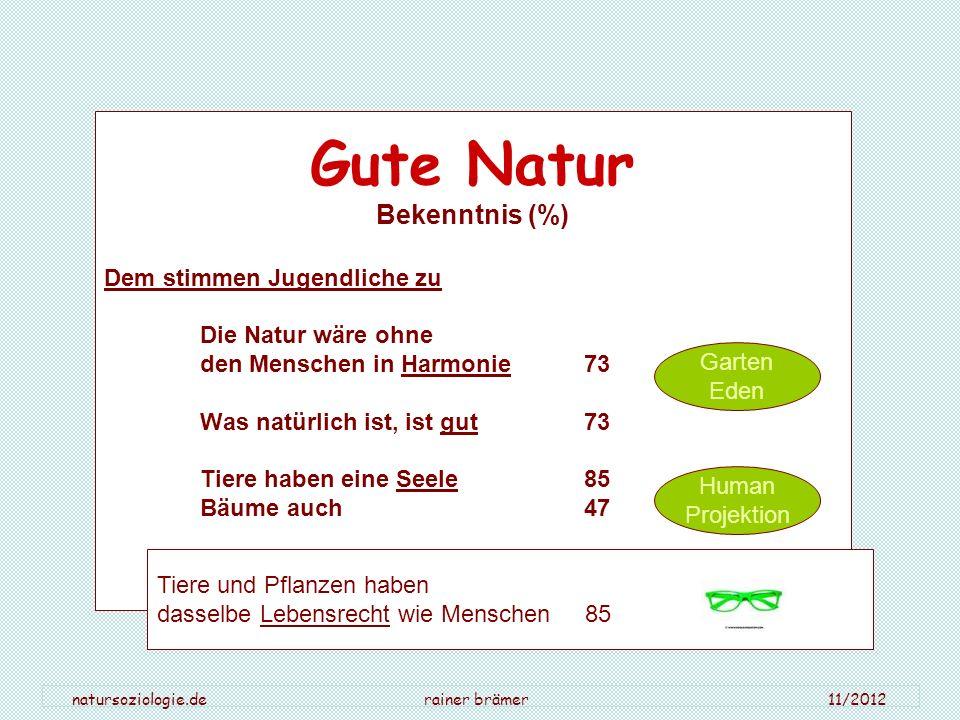 natursoziologie.de rainer brämer 11/2012 Gute Natur Bekenntnis (%) Dem stimmen Jugendliche zu Die Natur wäre ohne den Menschen in Harmonie 73 Was natü