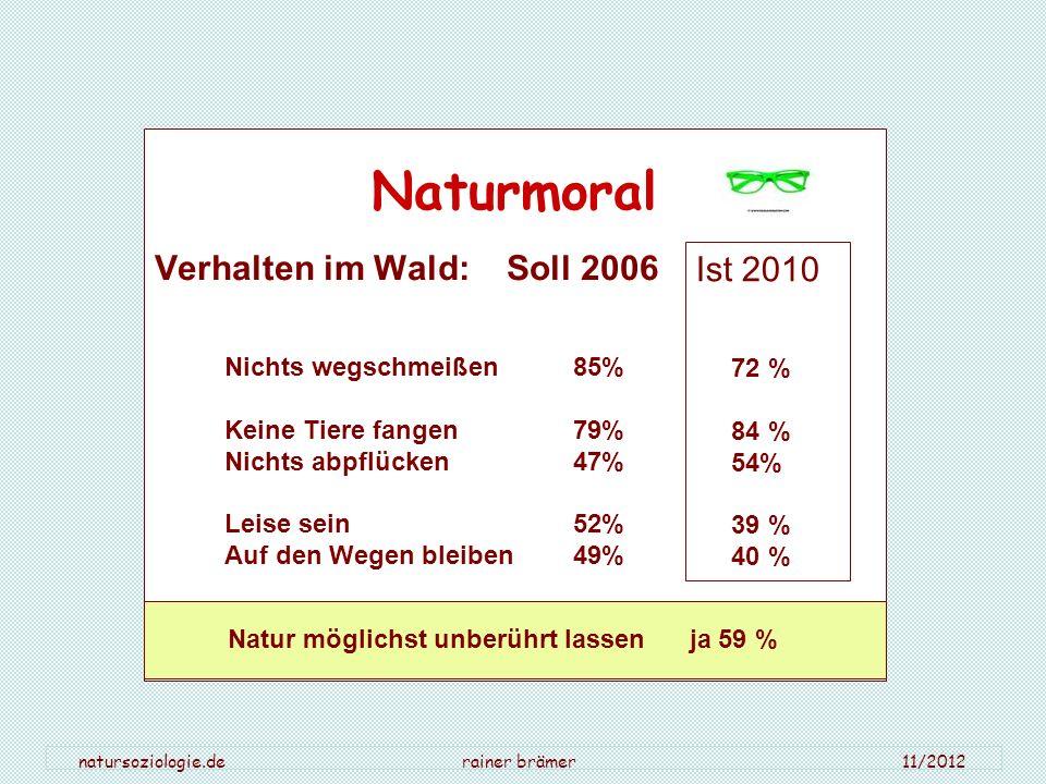 natursoziologie.de rainer brämer 11/2012 Naturmoral Verhalten im Wald: Soll 2006 Nichts wegschmeißen85% Keine Tiere fangen 79% Nichts abpflücken 47% L