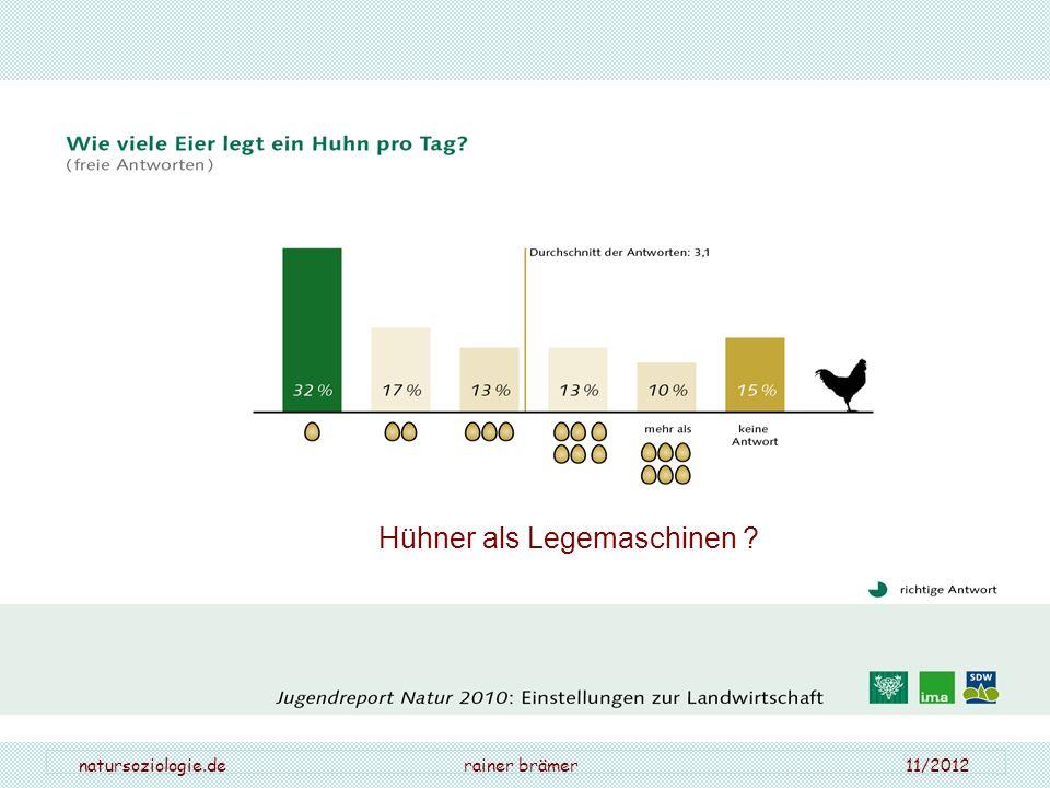 Hühner als Legemaschinen ? natursoziologie.de rainer brämer 11/2012