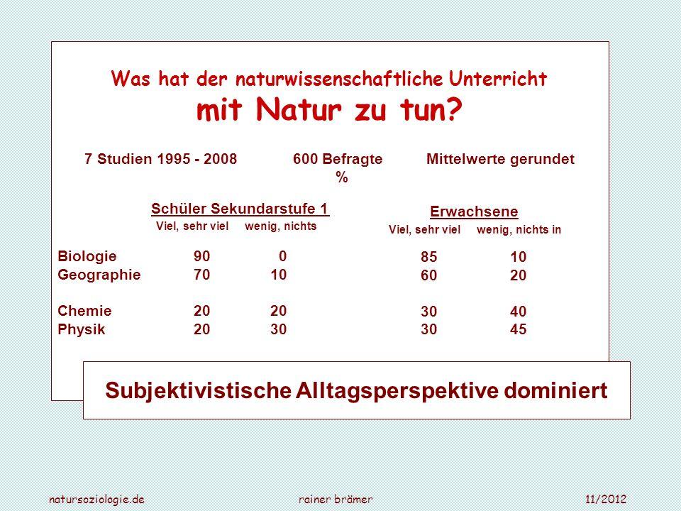 Was hat der naturwissenschaftliche Unterricht mit Natur zu tun? 7 Studien 1995 - 2008 600 Befragte Mittelwerte gerundet % Schüler Sekundarstufe 1 Viel