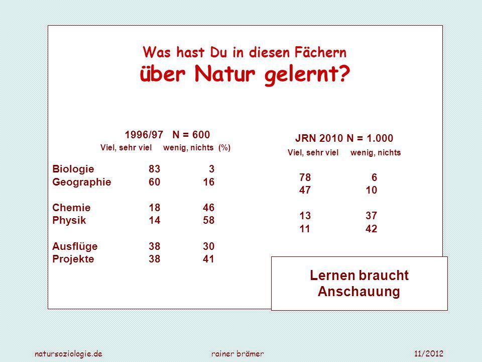 Was hast Du in diesen Fächern über Natur gelernt? 1996/97 N = 600 Viel, sehr viel wenig, nichts (%) Biologie83 3 Geographie 60 16 Chemie 18 46 Physik