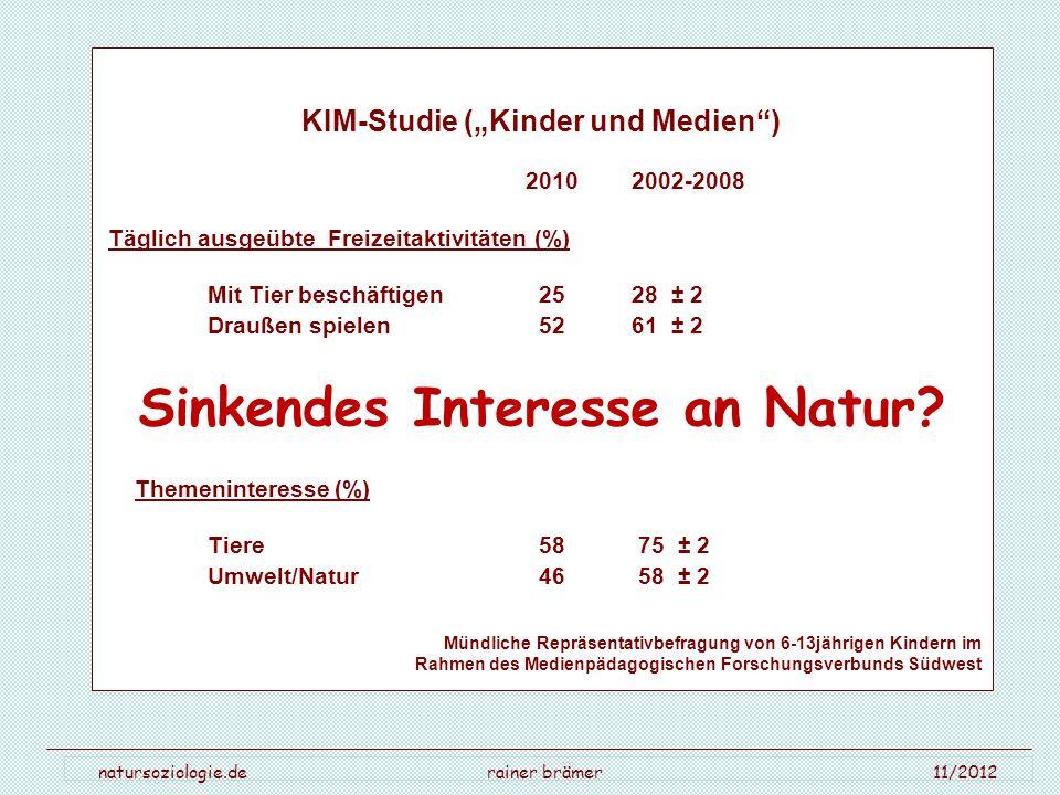 natursoziologie.de rainer brämer 11/2012 KIM-Studie (Kinder und Medien) 2010 2002-2008 Täglich ausgeübte Freizeitaktivitäten (%) Mit Tier beschäftigen