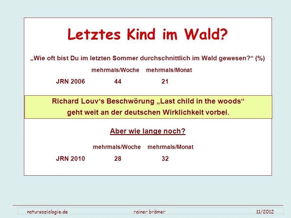 natursoziologie.de rainer brämer 11/2012 Letztes Kind im Wald? Wie oft bist Du im letzten Sommer durchschnittlich im Wald gewesen? (%) mehrmals/Woche
