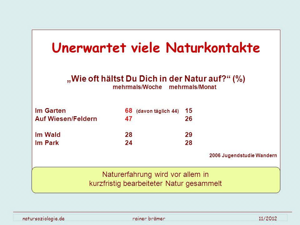 natursoziologie.de rainer brämer 11/2012 Unerwartet viele Naturkontakte Wie oft hältst Du Dich in der Natur auf? (%) mehrmals/Woche mehrmals/Monat Im