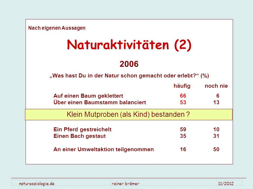 natursoziologie.de rainer brämer 11/2012 Nach eigenen Aussagen Naturaktivitäten (2) 2006 Was hast Du in der Natur schon gemacht oder erlebt? (%) häufi