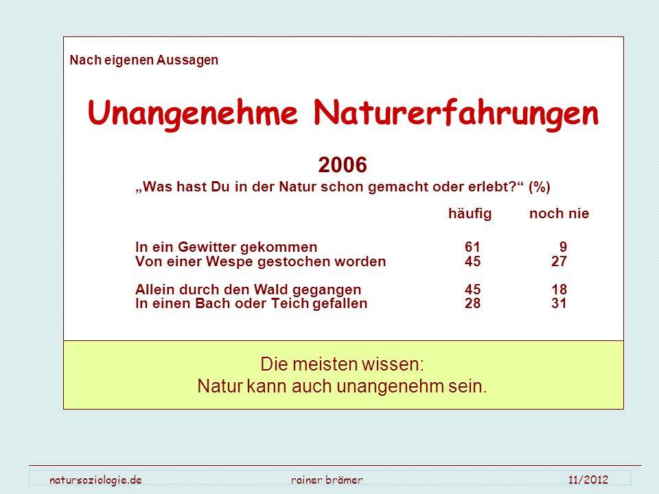 natursoziologie.de rainer brämer 11/2012 Nach eigenen Aussagen Unangenehme Naturerfahrungen 2006 Was hast Du in der Natur schon gemacht oder erlebt? (