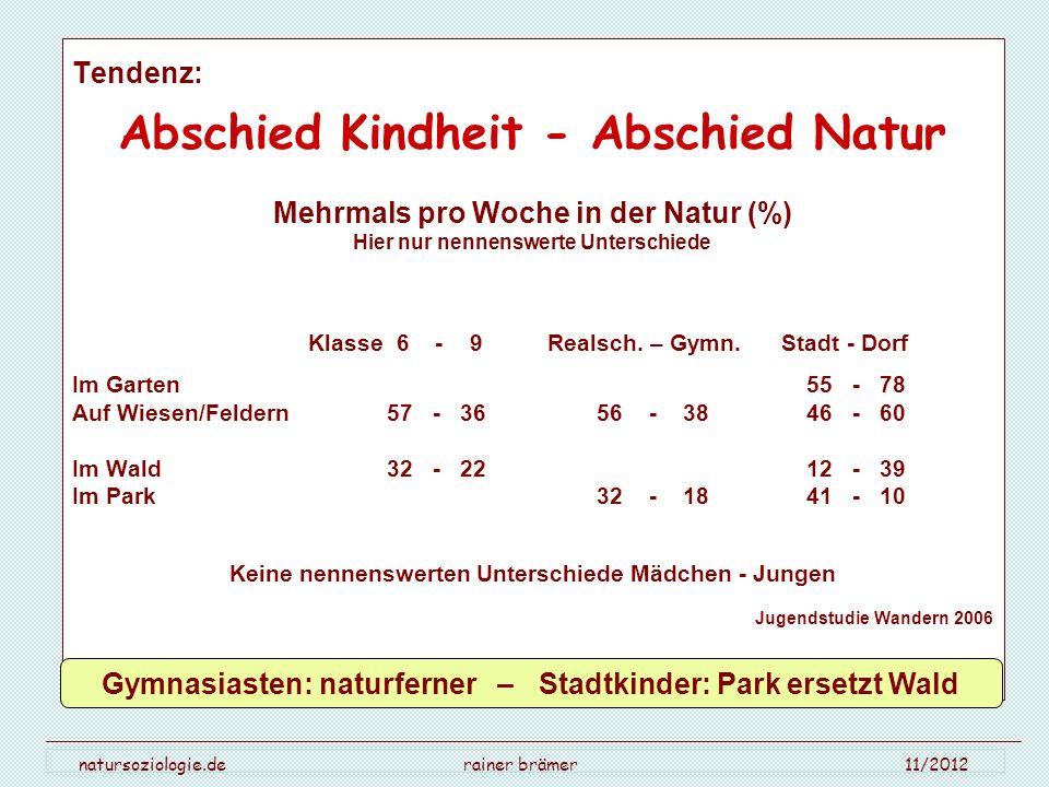 natursoziologie.de rainer brämer 11/2012 Tendenz: Abschied Kindheit - Abschied Natur Mehrmals pro Woche in der Natur (%) Hier nur nennenswerte Untersc