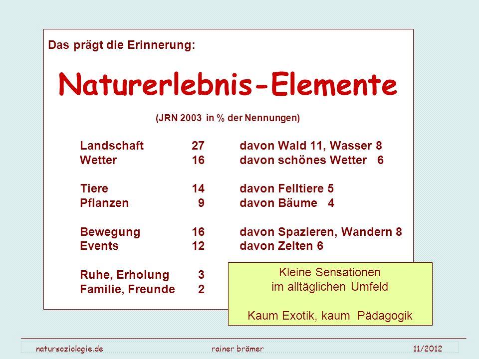 natursoziologie.de rainer brämer 11/2012 Das prägt die Erinnerung: Naturerlebnis-Elemente (JRN 2003 in % der Nennungen) Landschaft 27 davon Wald 11, W
