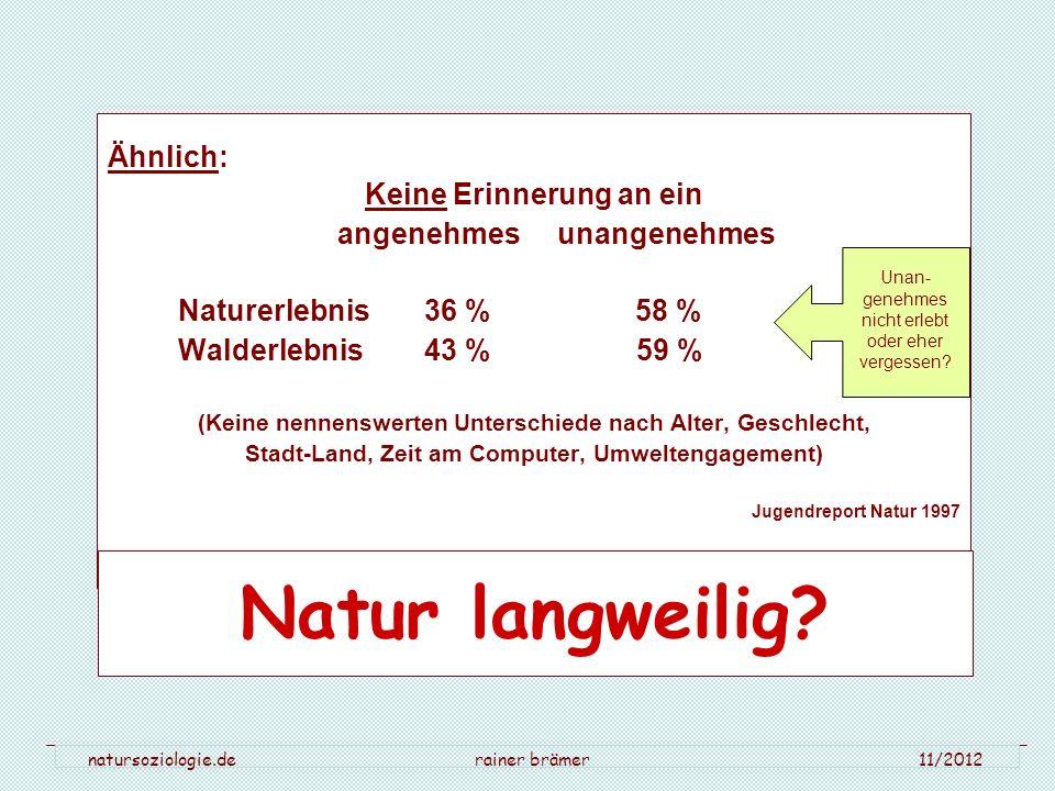 natursoziologie.de rainer brämer 11/2012 Ähnlich: Keine Erinnerung an ein angenehmes unangenehmes Naturerlebnis 36 % 58 % Walderlebnis43 % 59 % (Keine