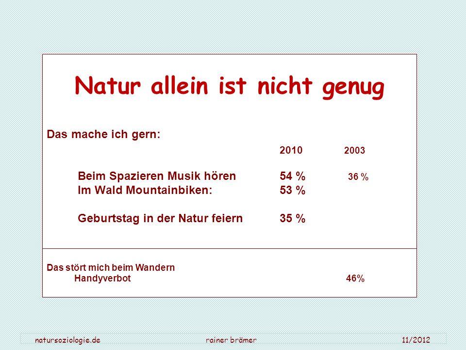 natursoziologie.de rainer brämer 11/2012 Natur allein ist nicht genug Das mache ich gern: 2010 2003 Beim Spazieren Musik hören 54 % 36 % Im Wald Mount