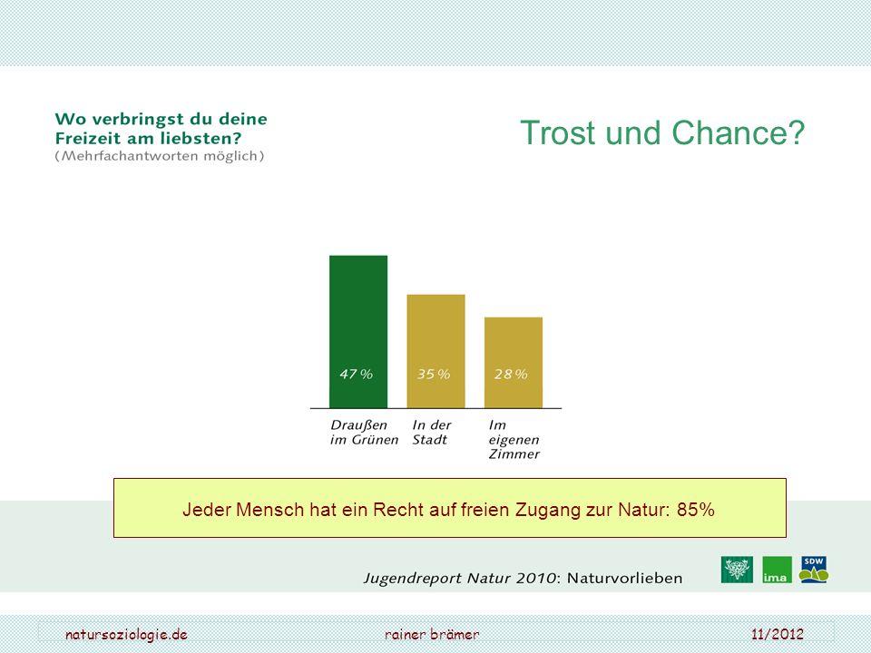 natursoziologie.de rainer brämer 11/2012 Trost und Chance? Jeder Mensch hat ein Recht auf freien Zugang zur Natur: 85%