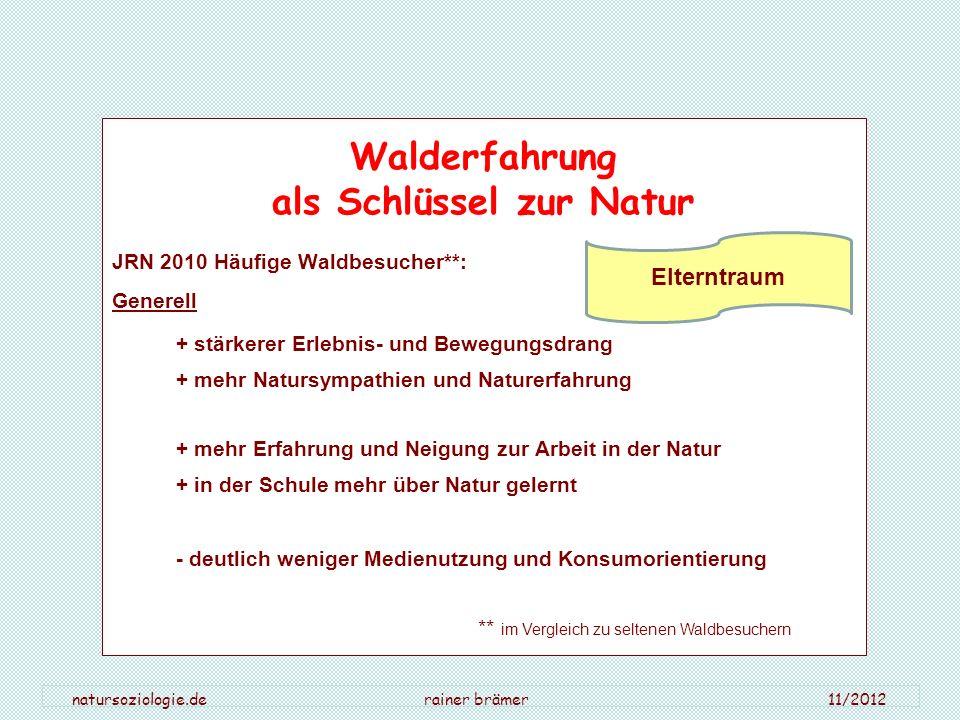 natursoziologie.de rainer brämer 11/2012 Walderfahrung als Schlüssel zur Natur JRN 2010 Häufige Waldbesucher**: Generell + stärkerer Erlebnis- und Bew