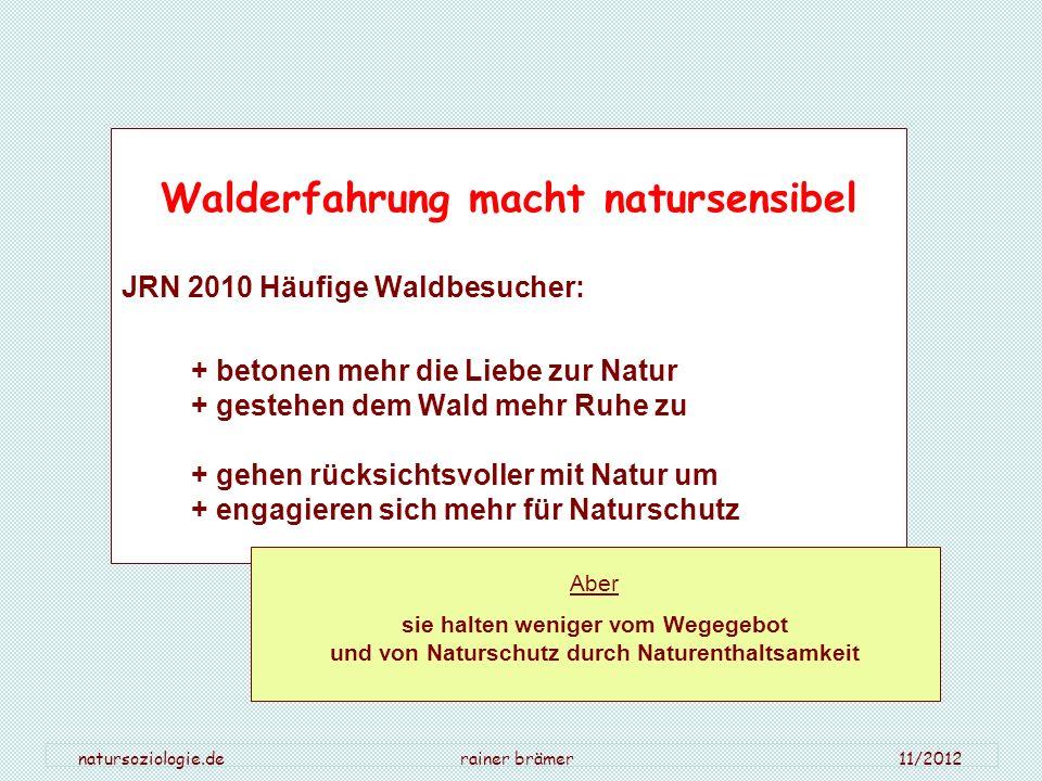 natursoziologie.de rainer brämer 11/2012 Walderfahrung macht natursensibel JRN 2010 Häufige Waldbesucher: + betonen mehr die Liebe zur Natur + gestehe