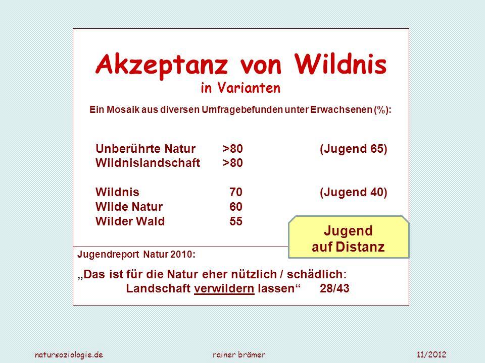 Akzeptanz von Wildnis in Varianten Ein Mosaik aus diversen Umfragebefunden unter Erwachsenen (%): Unberührte Natur >80(Jugend 65) Wildnislandschaft >8