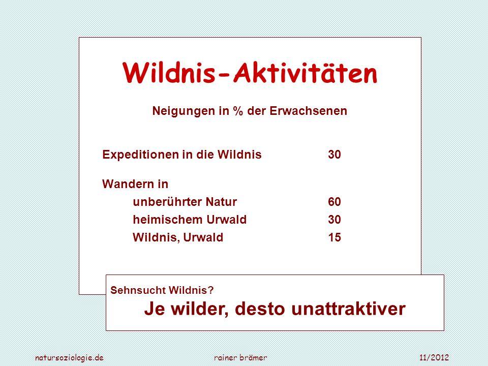 Wildnis in freien Assoziationen in % der Nennungen Erwachsene Stichwort Natur (bildlich und verbal): Wildnis unter der 1%-Relevanzgrenze Naturbewusstseinsstudie 2009 Jugendliche Stichwort Natur : Wildnis, unberührt und Synonyme 0,3 % Stichwort Naturschutz: Wildnis, Urwald und Synonyme 0,3 % Stichwort Naturerlebnis: Urwald 0,1 % Stichwort Wald: Urwald 0,3 % Jugendreport Natur 2010 natursoziologie.de rainer brämer 11/2012 Spontanes Naturbild: Wildnis unter ferner liefen