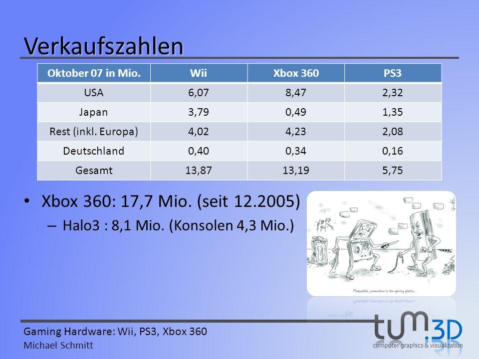computer graphics & visualization Gaming Hardware: Wii, PS3, Xbox 360 Michael Schmitt Verkaufszahlen Xbox 360: 17,7 Mio. (seit 12.2005) – Halo3 : 8,1