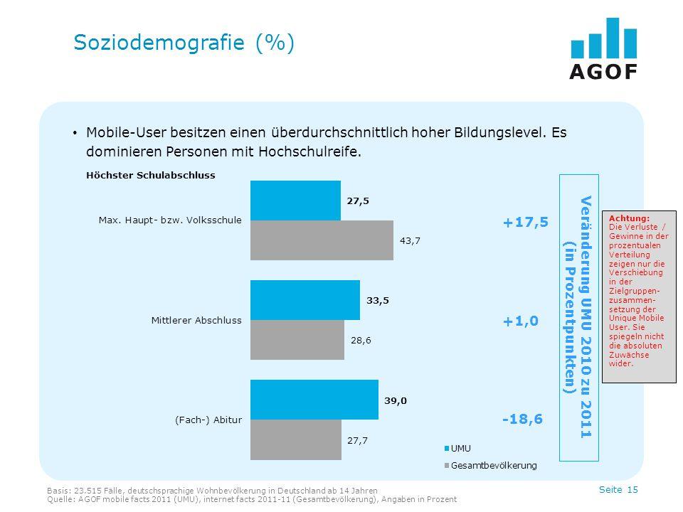 Seite 15 Mobile-User besitzen einen überdurchschnittlich hoher Bildungslevel. Es dominieren Personen mit Hochschulreife. Soziodemografie (%) Höchster