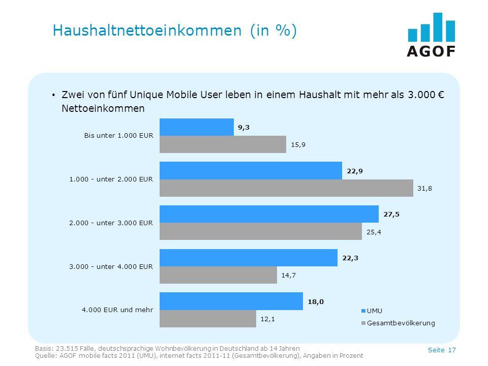 Seite 17 Zwei von fünf Unique Mobile User leben in einem Haushalt mit mehr als 3.000 Nettoeinkommen Haushaltnettoeinkommen (in %) Basis: 23.515 Fälle,