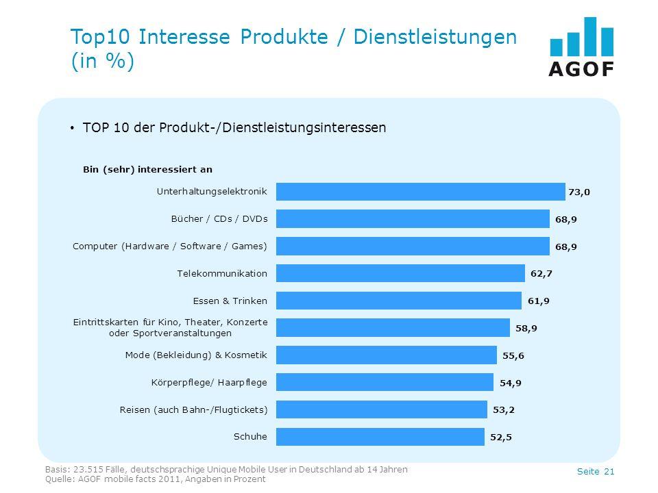 Seite 21 TOP 10 der Produkt-/Dienstleistungsinteressen Top10 Interesse Produkte / Dienstleistungen (in %) Bin (sehr) interessiert an Basis: 23.515 Fäl