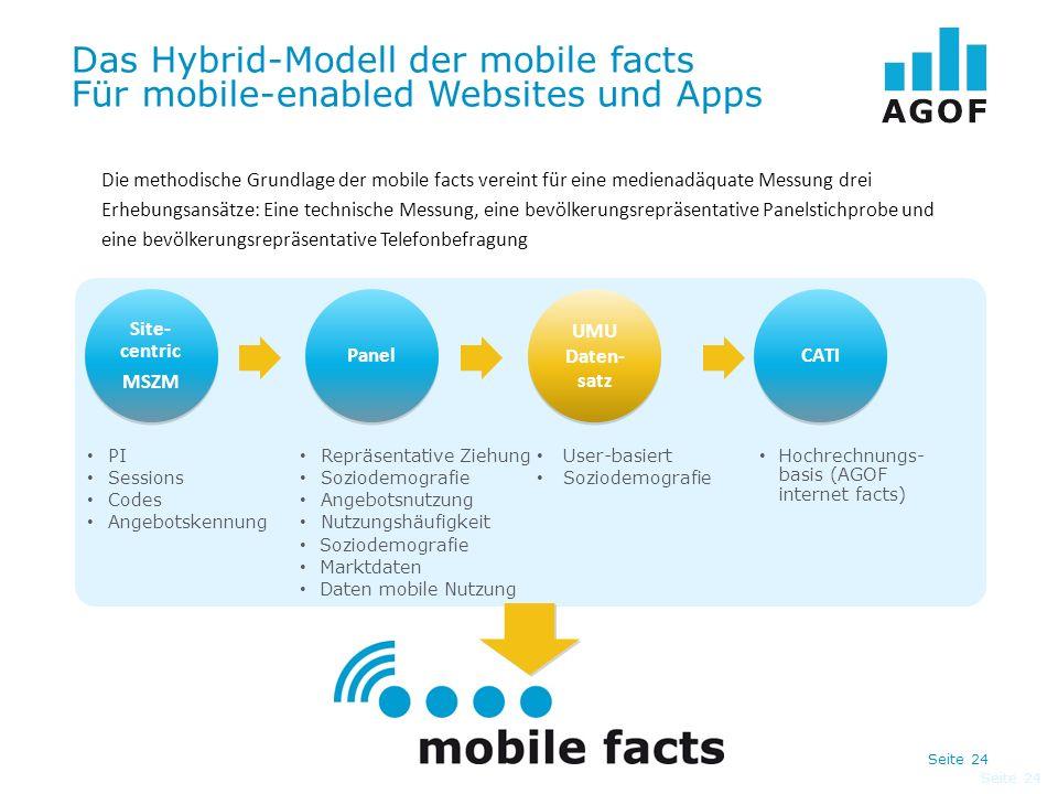 Seite 24 Das Hybrid-Modell der mobile facts Für mobile-enabled Websites und Apps Seite 24 PI Sessions Codes Angebotskennung Repräsentative Ziehung Soz