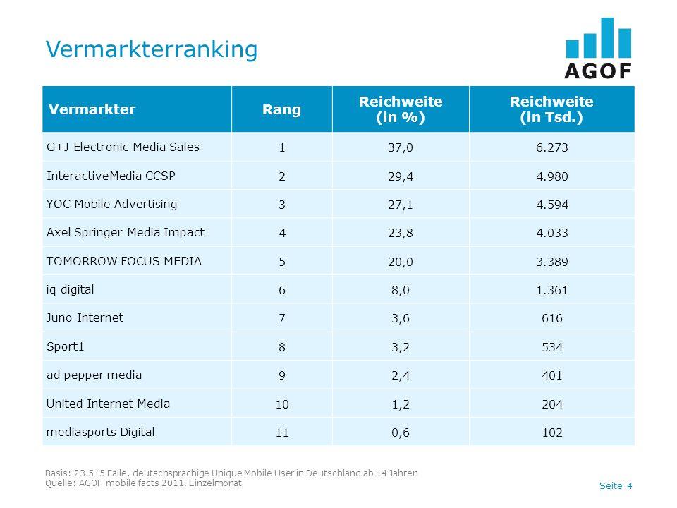 Seite 4 Vermarkterranking Basis: 23.515 Fälle, deutschsprachige Unique Mobile User in Deutschland ab 14 Jahren Quelle: AGOF mobile facts 2011, Einzelm