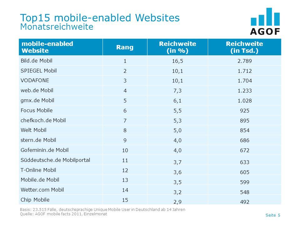 Seite 5 Top15 mobile-enabled Websites Monatsreichweite mobile-enabled Website Rang Reichweite (in %) Reichweite (in Tsd.) Bild.de Mobil116,52.789 SPIE