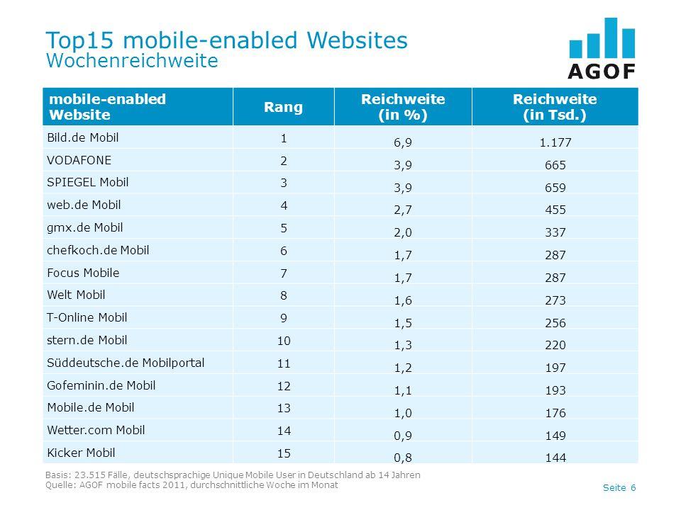 Seite 6 Top15 mobile-enabled Websites Wochenreichweite Basis: 23.515 Fälle, deutschsprachige Unique Mobile User in Deutschland ab 14 Jahren Quelle: AG