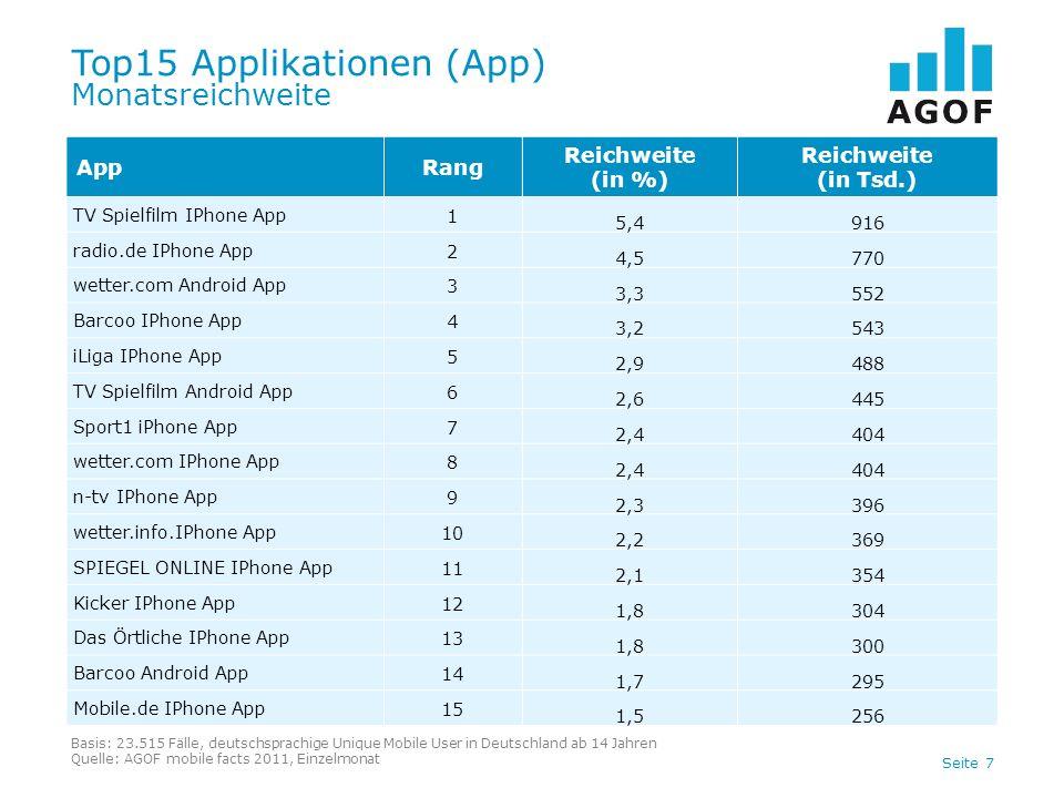 Seite 7 Top15 Applikationen (App) Monatsreichweite Basis: 23.515 Fälle, deutschsprachige Unique Mobile User in Deutschland ab 14 Jahren Quelle: AGOF m
