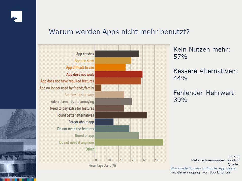 Welche Arten von Apps werden herunter geladen.