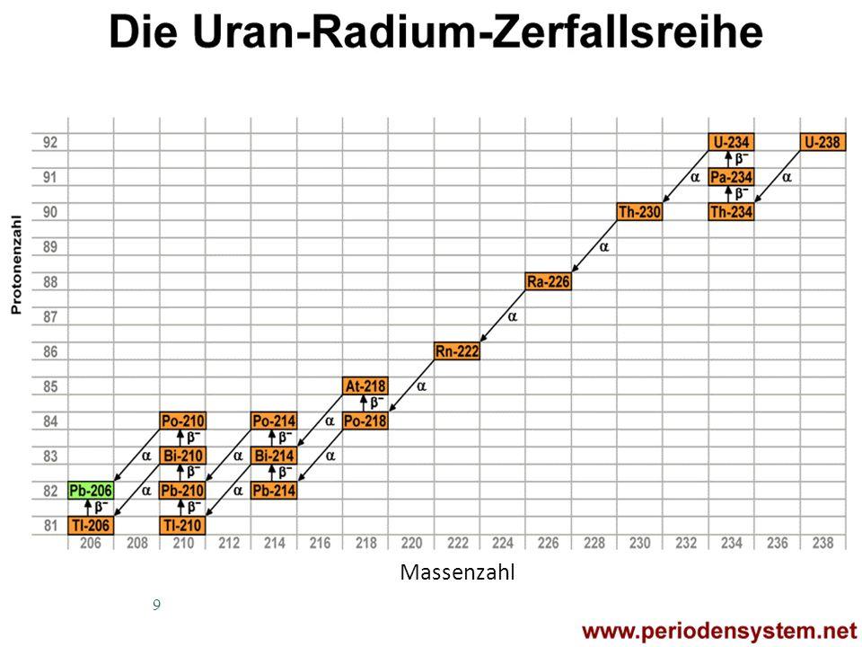 Radioaktive Zerfallsprozesse Kalium - 40 40 K 40 Ca + - ca.