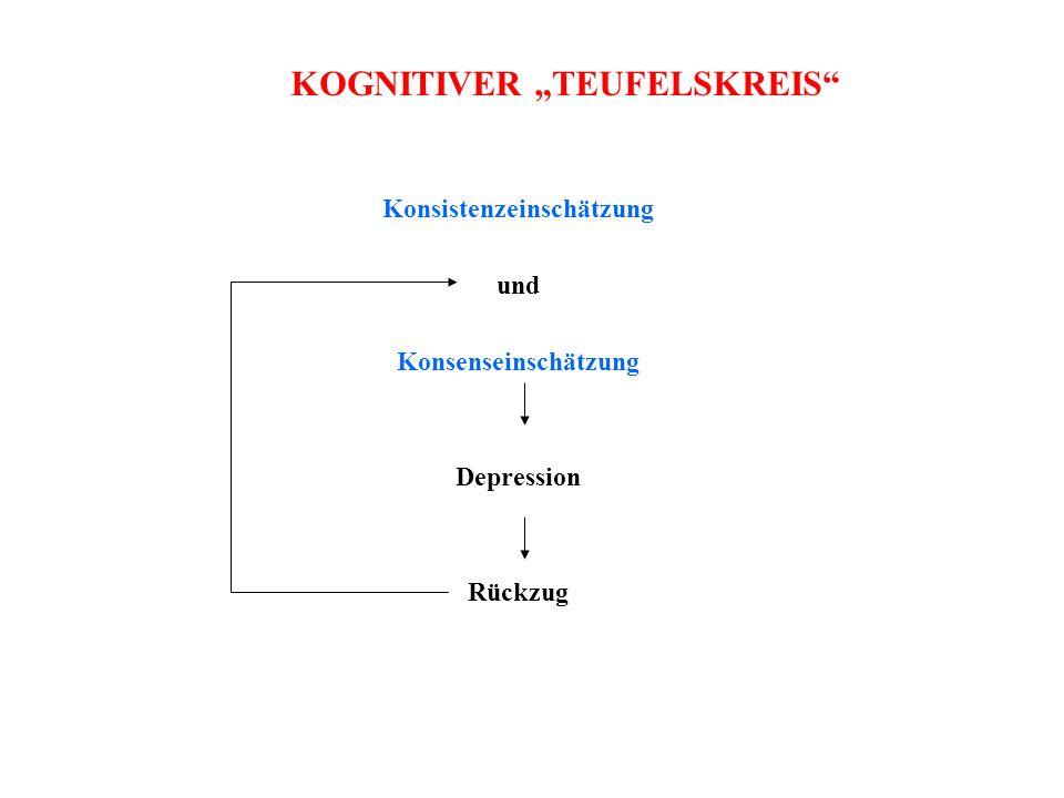 Konsistenzeinschätzung und Konsenseinschätzung Depression Rückzug KOGNITIVER TEUFELSKREIS