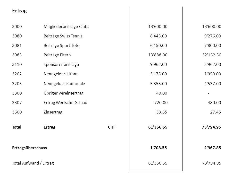 Ertrag 3000Mitgliederbeiträge Clubs 13'600.00 3080Beiträge Swiss Tennis 8'443.00 9'276.00 3081Beiträge Sport-Toto 6'150.00 7'800.00 3083Beiträge Elter
