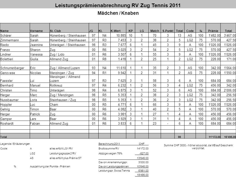 Leistungsprämienabrechnung RV Zug Tennis 2011 Mädchen / Knaben NameVornameSt. ClubJGKl.K-WertKPLGMatchS-PunktTotalCode%PrämieTotal SchärerSarahHünenbe